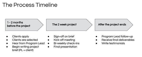 GxStudio_process_timeline.png