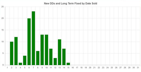 new-DD-long-term-fixted-by-date-sold.jpg