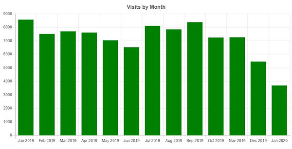 visits-by-month.jpg