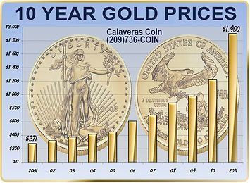 Calaveras Coin Gold Price Chart