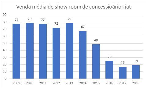gráfico de venda média