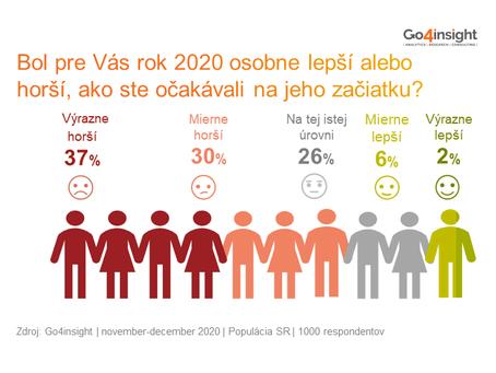 Ako sme na Slovensku spokojní s rokom 2020?