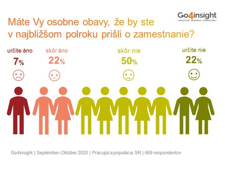 Obavy z prepúšťania sú späť. Takmer 30% ľudí sa obáva, že kvôli koronakríze príde o prácu.