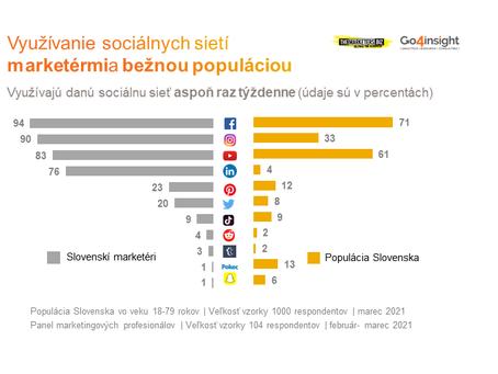 Maketéri vs. bežní ľudia. Ako využívame sociálne siete?