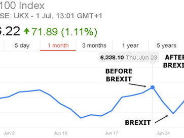 The UK FTSE 100 index has its strongest week since 2011, a week AFTER Brexit.