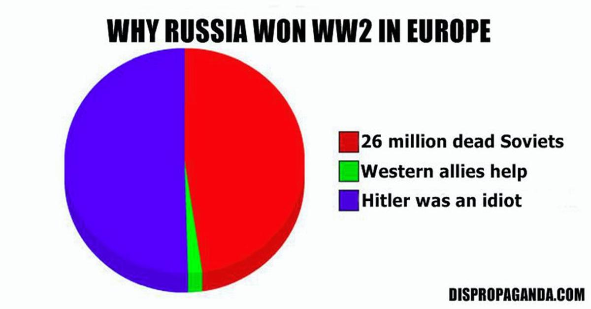 Soviet Russia won WW2 because Hitler was an idiot. | dispropaganda