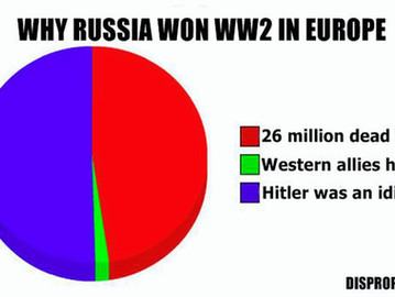How Hitler helped the USSR win WW2