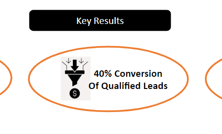 Integrated Marketing & Telesales Service Helped a CRM Company Reach Key Decision-Makers