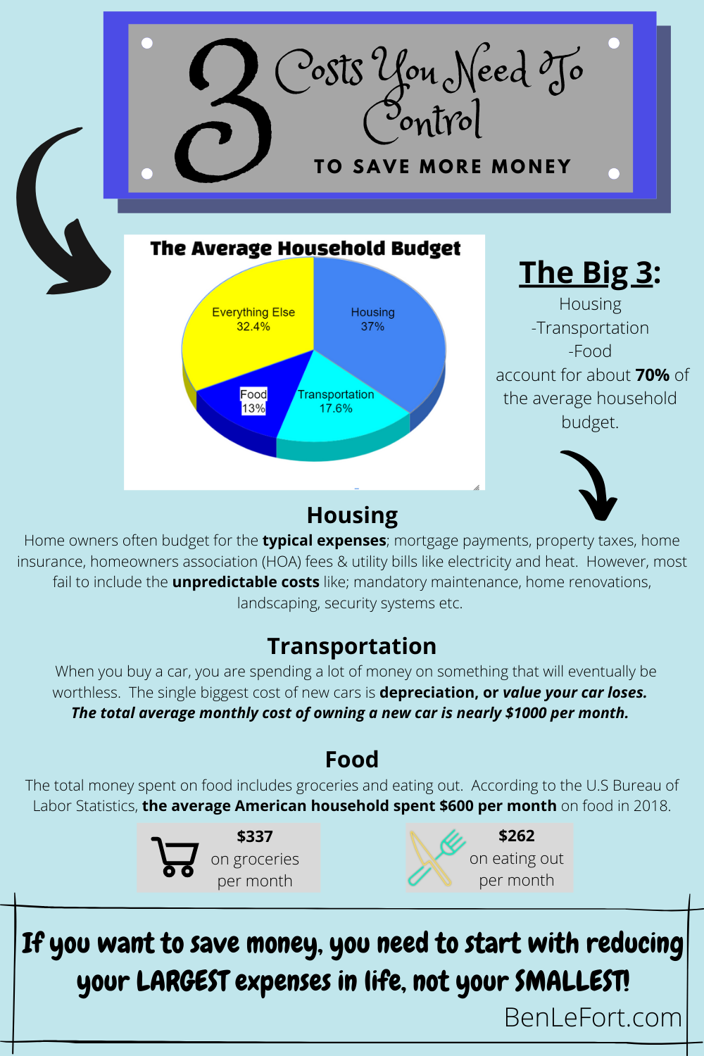 If you want to save more money you'll need to focus on the big 3 expenses; housing, transportation and food.
