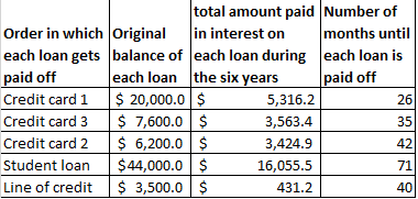A table summarizing how to pay off debt using the avalanche method