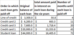A table summarizing how to pay off debt using the snowball method.