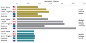 global bond diversification.