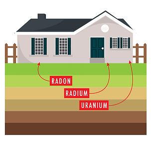 radon-radium-uranium-internachi.jpg