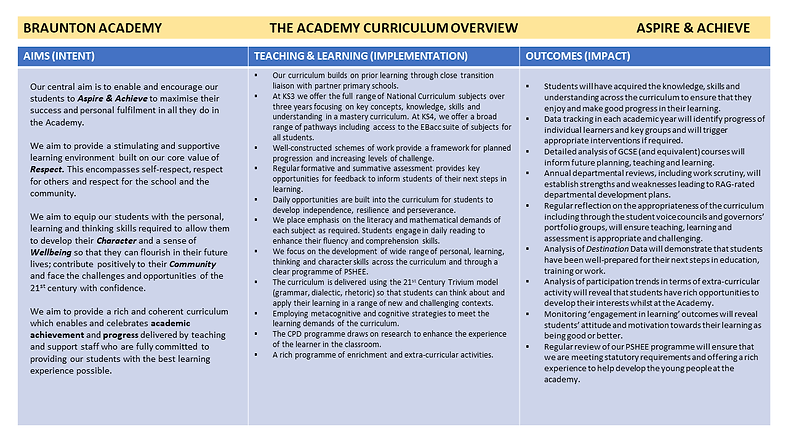 THE ACADEMY CURRICULUM OVERVIEW.png