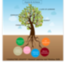 Values tree.png