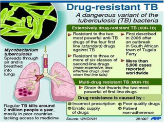 PSP Engagements for MDR TB