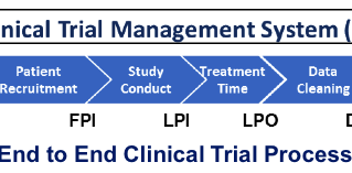 Full Clinical Trial Support Services (CTMS)