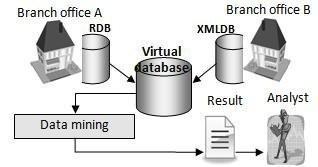 Providing Virtual Database facilities