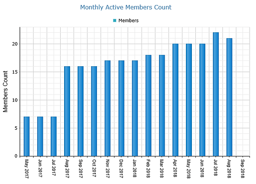Monthly Active Members Count.png