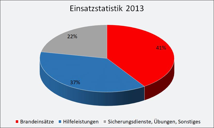 2013-einsaetze.png