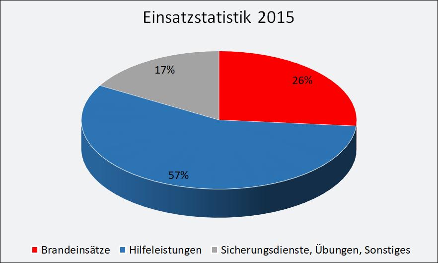 2015-einsaetze.png