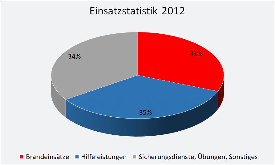 2012-einsaetze.png