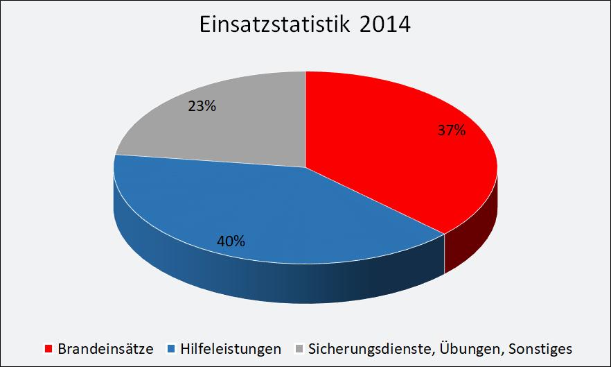 2014-einsaetze.png