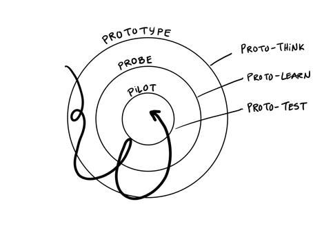 PDR Workshop: Prototypes