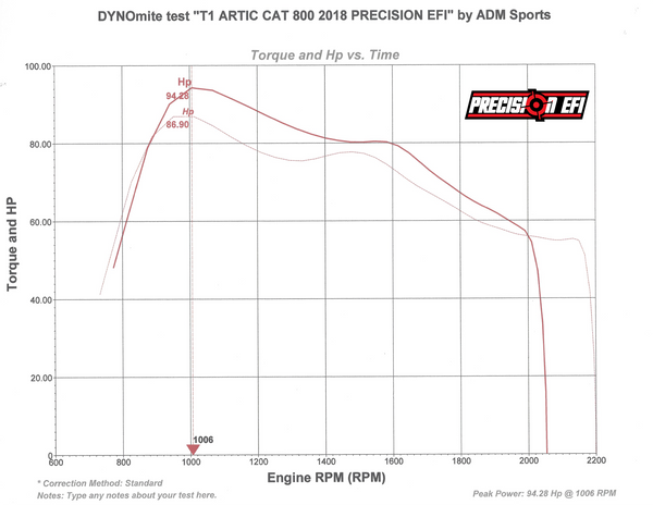 dyno chart 8000 ctec2 stage 1 track-01.p