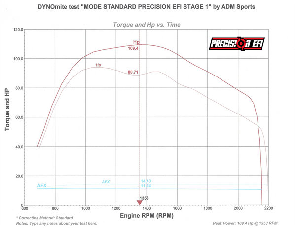 dyno chart 900 ace turbo stage1 track-01