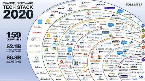 2020-Channel-Software-Tech-Stack-7.6.20-