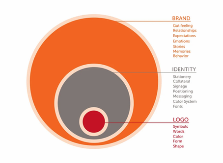 Branding, Identity, and Logos Oh MY!