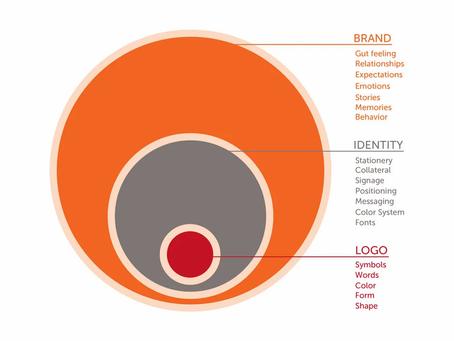 Branding, Identity, and Logos Oh MY!