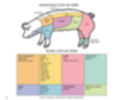 Cuts of pastured pork