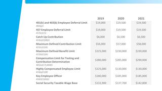 2021 Internal Revenue Service Limits