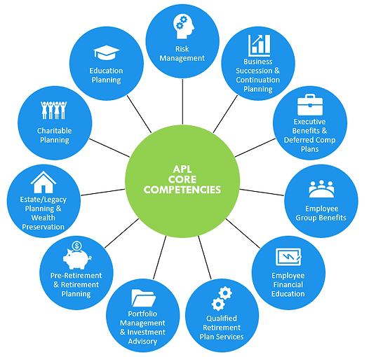 APL Core Competencies Pic.png