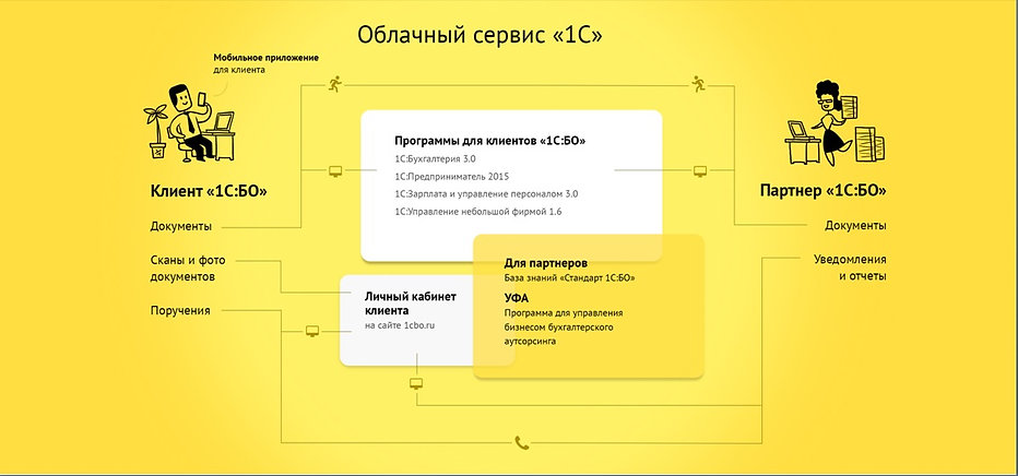Облачный сервис 1с.jpg