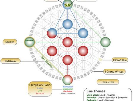 The Gene Keys & The Wisdom Keepers