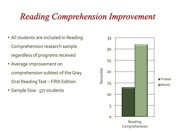 06 Reading Comprehension Improvement.jpe
