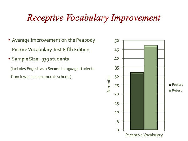 09 Receptive Vocabulary Improvement.jpeg