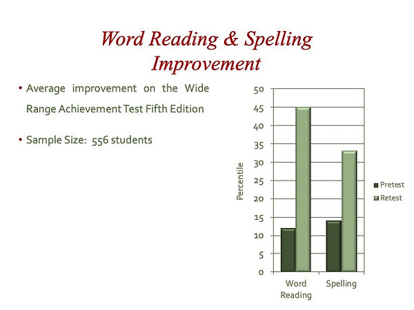 03 Word Reading & Spelling Improvement.j