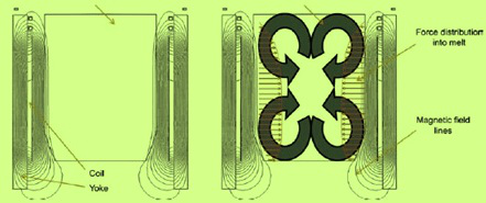 Power distribution (left) and flow pattern (right)