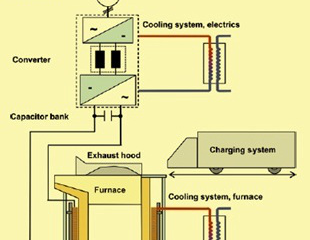 Steel making by Induction Furnace
