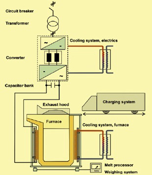 Schematics of an Induction Furnace