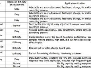 Reference of model selection of medium frequency induction main control board