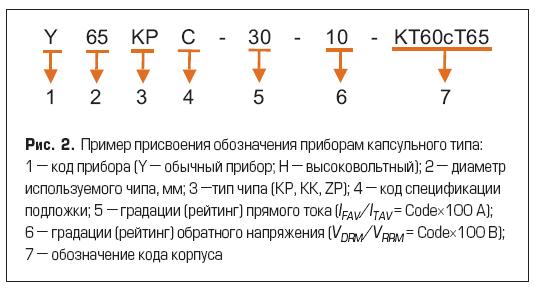 Регулируемые по фазе тиристоры TECHSEM