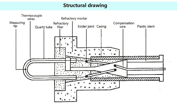 structural drawing of Immersion Thermoco