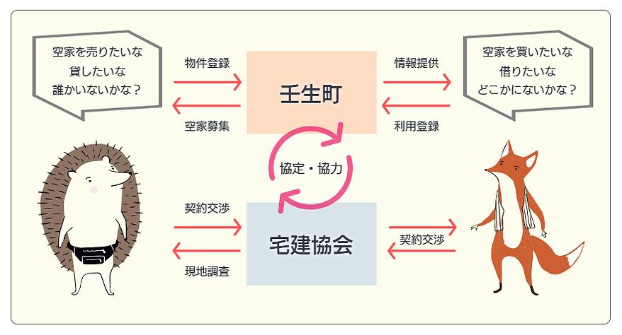 空家バンクイメージ図.png