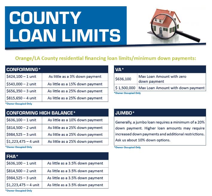 County Loan Limits