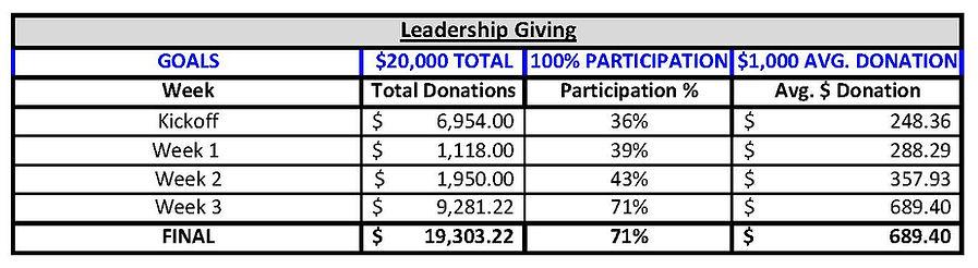 Leadership Giving-Week 3-JPG.jpg
